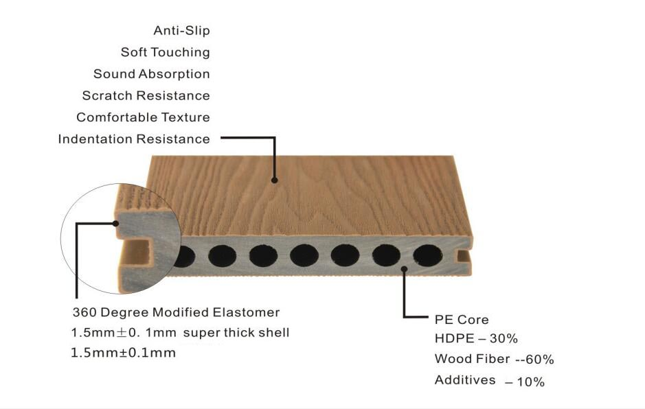 capped wpc deck board